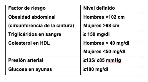 Componentes del síndrome metabólico definidos según los criterios NCEP ATP III